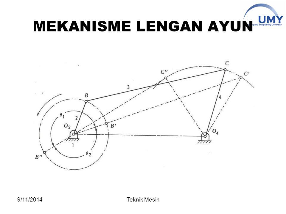 MEKANISME LENGAN AYUN 9/11/2014Teknik Mesin