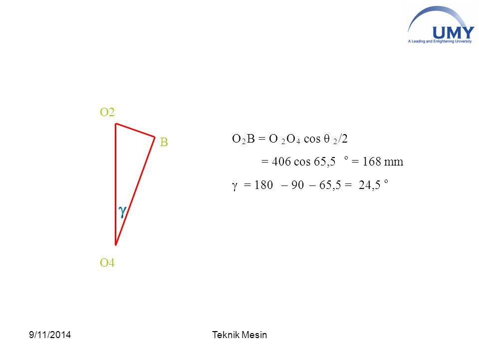 O 2 B = O 2 O 4 cos θ 2 /2 = 406 cos 65,5 o = 168 mm γ = 180– 90– 65,5 = 24,5 o B O2 O4 9/11/2014Teknik Mesin