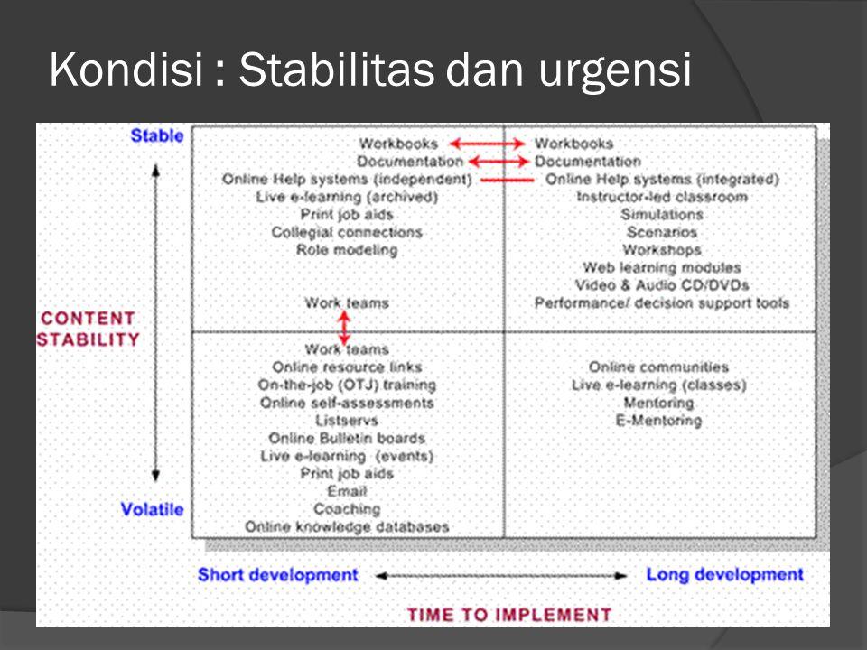 Kondisi : Stabilitas dan urgensi