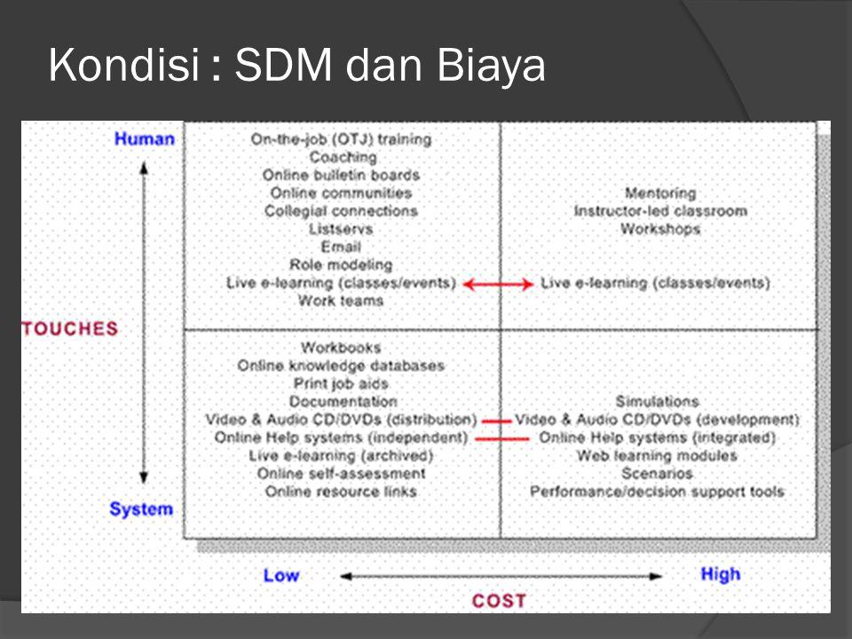 Kondisi : SDM dan Biaya