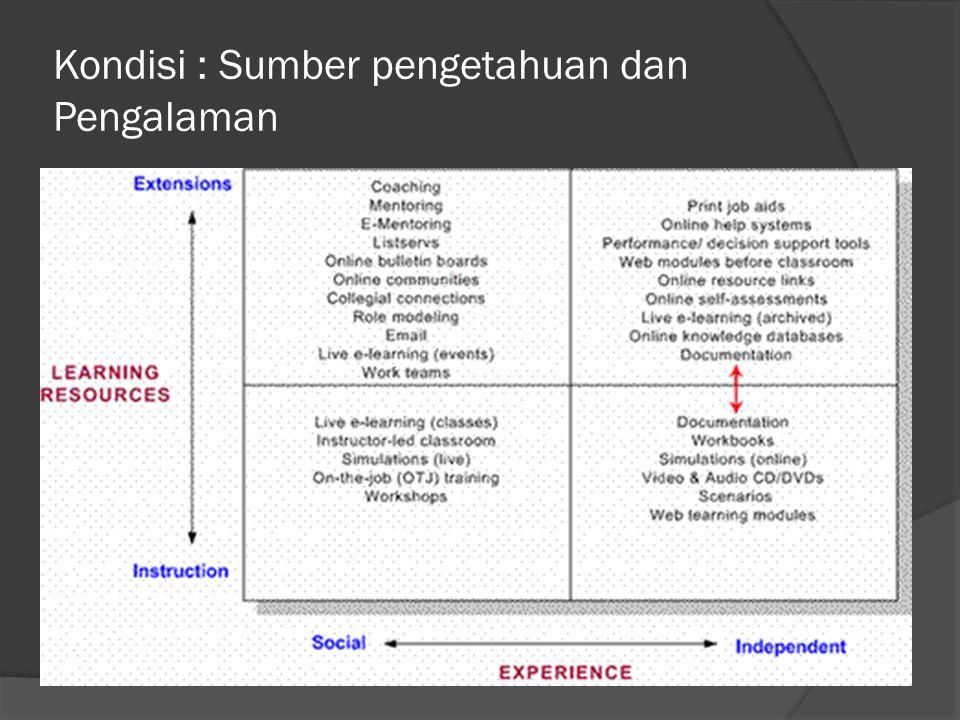 Kondisi : Sumber pengetahuan dan Pengalaman