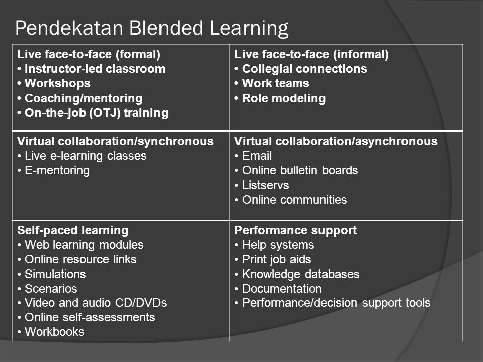 Pendekatan Blended Learning Live face-to-face (formal) Instructor-led classroom Workshops Coaching/mentoring On-the-job (OTJ) training Live face-to-fa