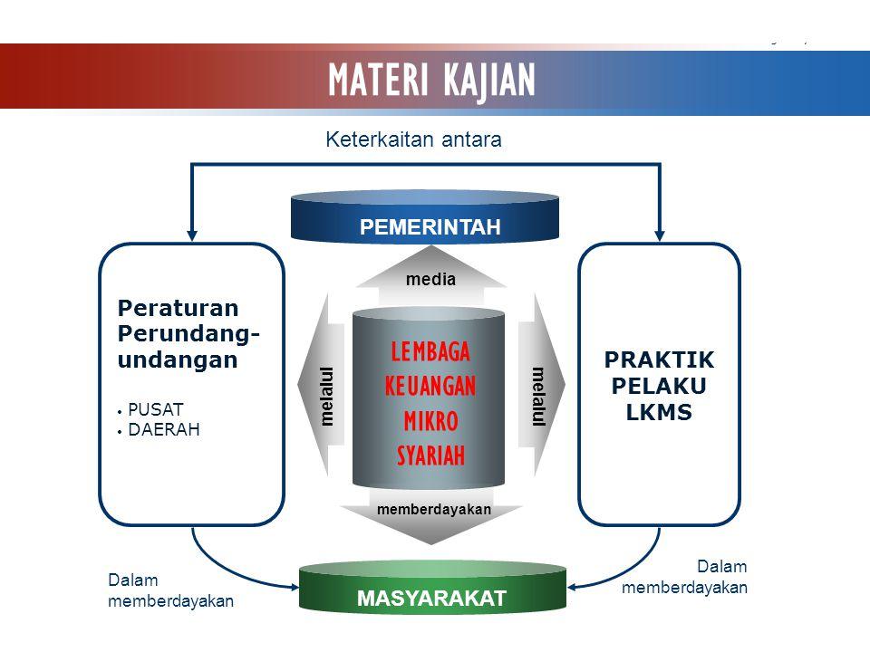 www.themegallery.com Company Logo LEMBAGA KEUANGAN MIKRO SYARIAH Peraturan Perundang- undangan PUSAT DAERAH PRAKTIK PELAKU LKMS PEMERINTAH MASYARAKAT