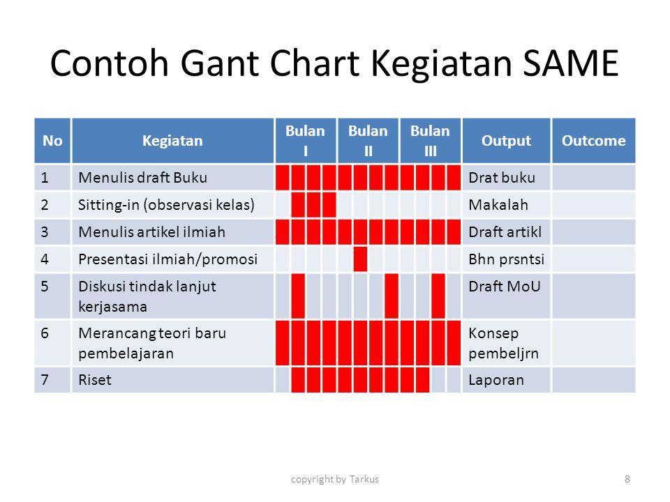 Contoh Gant Chart Kegiatan SAME NoKegiatan Bulan I Bulan II Bulan III OutputOutcome 1Menulis draft BukuDrat buku 2Sitting-in (observasi kelas)Makalah
