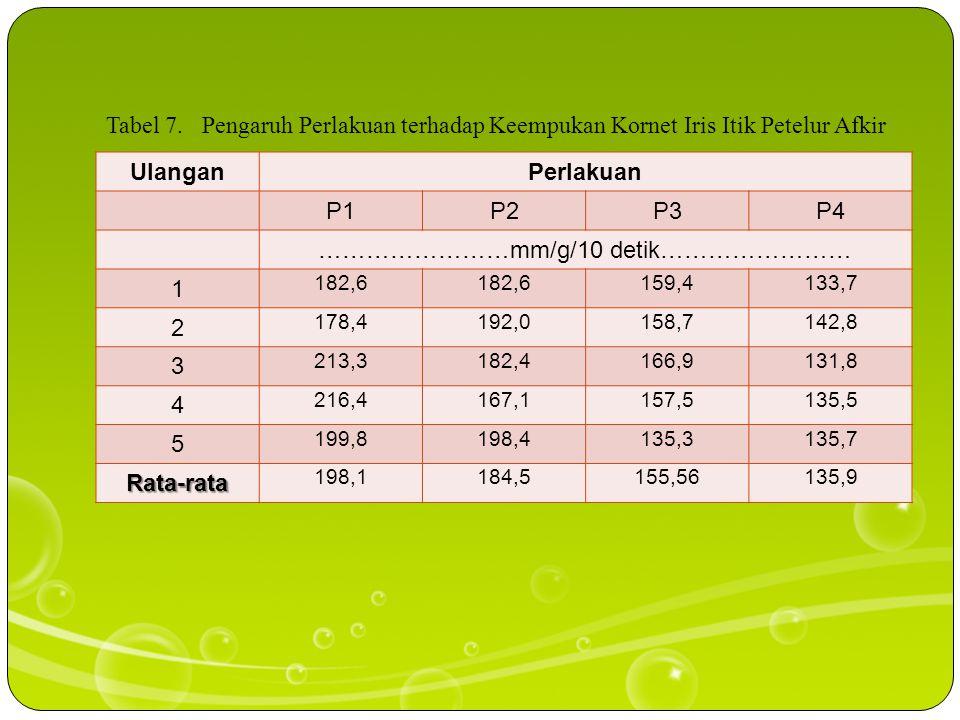 Tepung aren Proporsi daging DIA Soeparno (2005) bahwa perubahan daya ikat air dipengaruhi oleh protein daging. meningkat