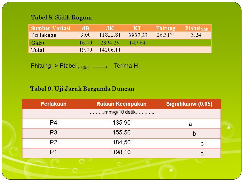 Tabel 7. Pengaruh Perlakuan terhadap Keempukan Kornet Iris Itik Petelur Afkir UlanganPerlakuan P1P2P3P4 ……………………mm/g/10 detik…………………… 1 182,6 159,4133