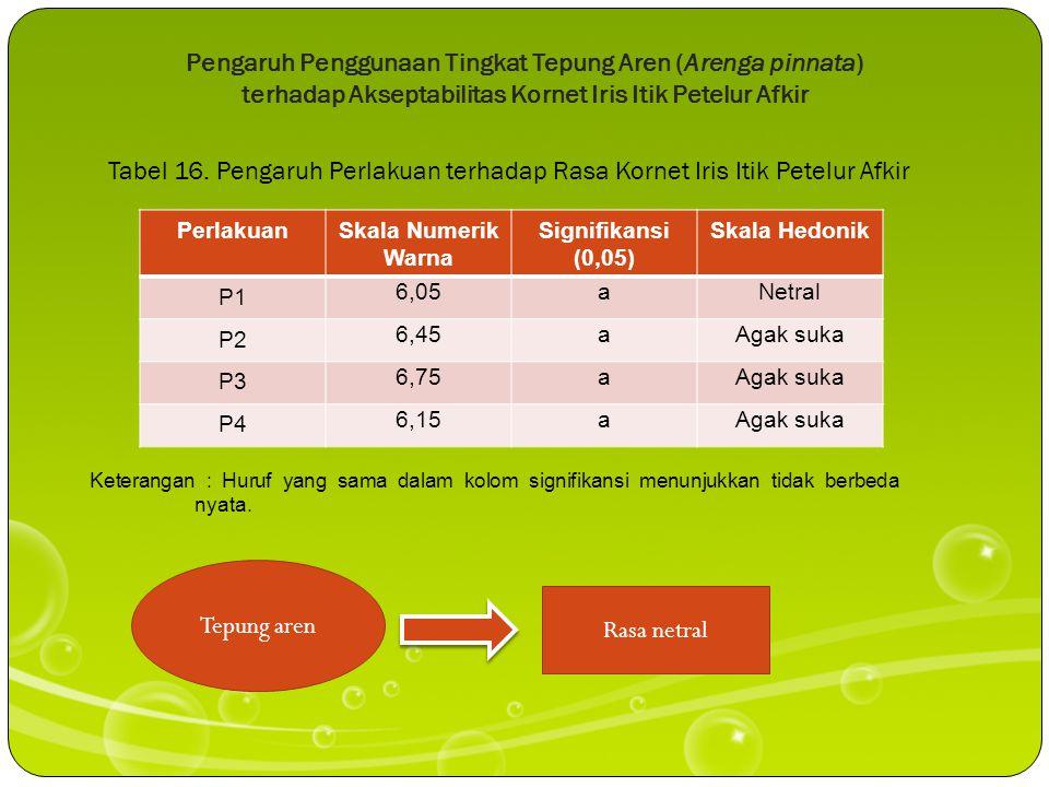 Tepung aren Kadar Lemak SNI 01-3775-2006 Maksimal 12% Proporsi daging itik
