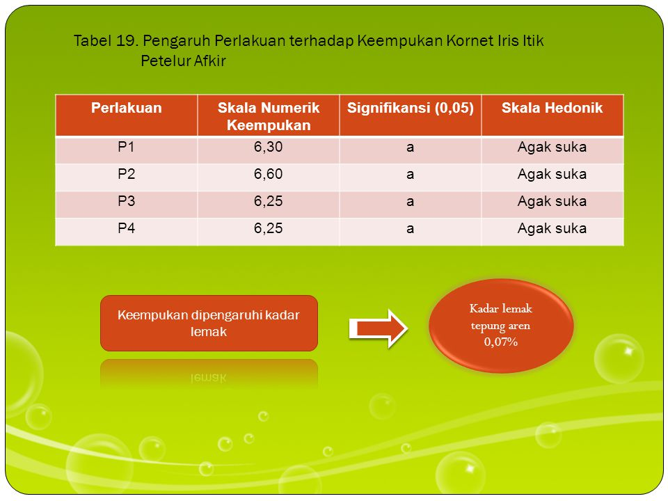 Tabel 18. Pengaruh Perlakuan terhadap Aroma Kornet Iris Itik Petelur Afkir PerlakuanSkala Numerik Aroma Signifikansi (0,05) Skala Hedonik P16,30aAgak