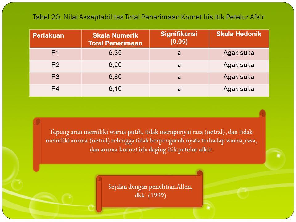 Tabel 19. Pengaruh Perlakuan terhadap Keempukan Kornet Iris Itik Petelur Afkir PerlakuanSkala Numerik Keempukan Signifikansi (0,05)Skala Hedonik P16,3