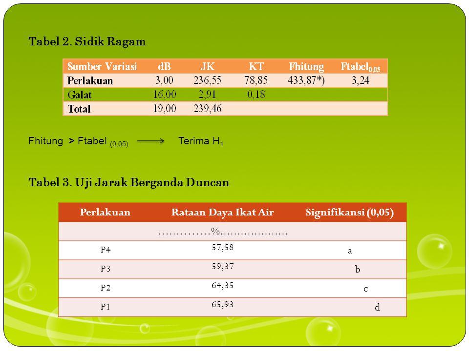 Tabel 2.Sidik Ragam Fhitung > Ftabel (0,05) Terima H 1 Tabel 3.