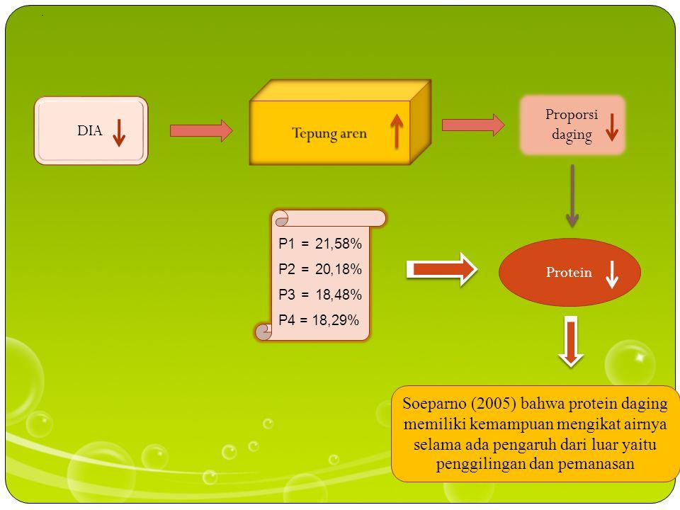 Proporsi daging DIA Soeparno (2005) bahwa protein daging memiliki kemampuan mengikat airnya selama ada pengaruh dari luar yaitu penggilingan dan pemanasan.