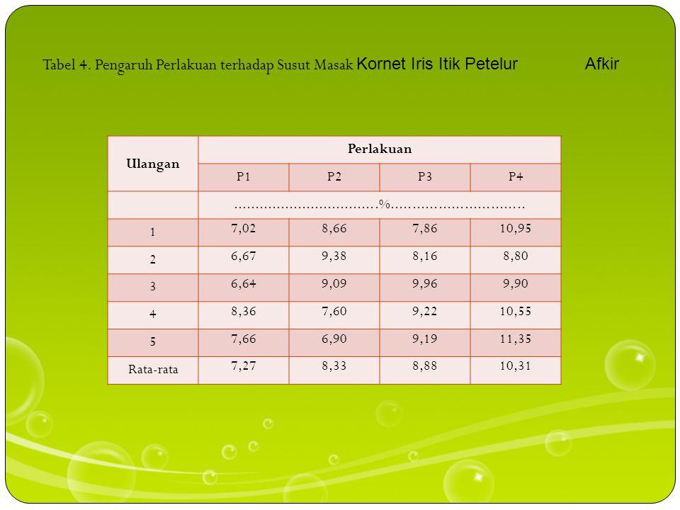 Proporsi daging DIA Soeparno (2005) bahwa protein daging memiliki kemampuan mengikat airnya selama ada pengaruh dari luar yaitu penggilingan dan peman