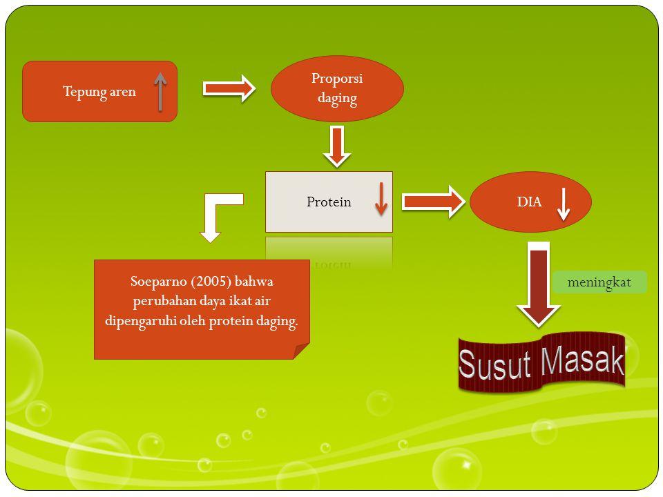 Tepung aren Proporsi daging DIA Soeparno (2005) bahwa perubahan daya ikat air dipengaruhi oleh protein daging.