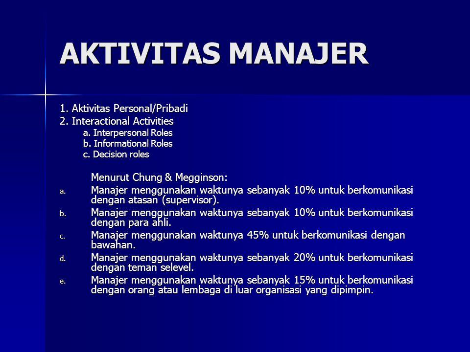 AKTIVITAS MANAJER 1. Aktivitas Personal/Pribadi 2. Interactional Activities a. Interpersonal Roles b. Informational Roles c. Decision roles Menurut Ch