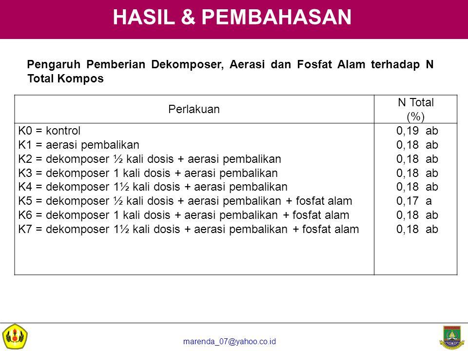 marenda_07@yahoo.co.id HASIL & PEMBAHASAN Pengaruh Pemberian Dekomposer, Aerasi dan Fosfat Alam terhadap N Total Kompos Perlakuan N Total (%) K0 = kon