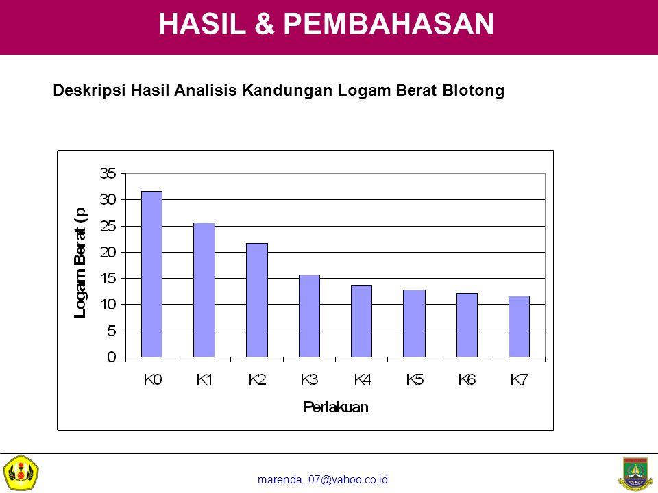 marenda_07@yahoo.co.id HASIL & PEMBAHASAN Deskripsi Hasil Analisis Kandungan Logam Berat Blotong