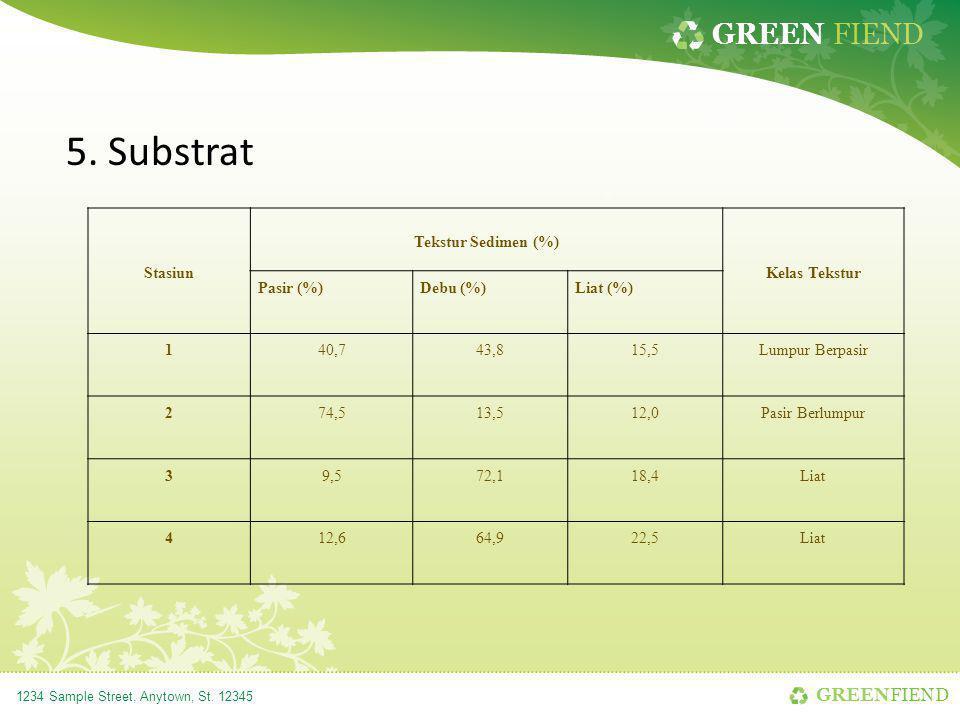 GREEN FIEND 1234 Sample Street, Anytown, St. 12345 5. Substrat Stasiun Tekstur Sedimen (%) Kelas Tekstur Pasir (%)Debu (%)Liat (%) 140,743,815,5Lumpur