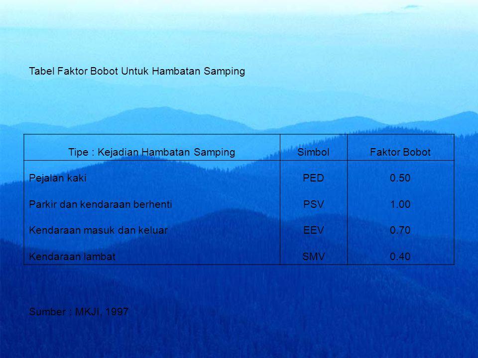 Tabel Faktor Bobot Untuk Hambatan Samping Tipe : Kejadian Hambatan SampingSimbolFaktor Bobot Pejalan kakiPED0.50 Parkir dan kendaraan berhentiPSV1.00