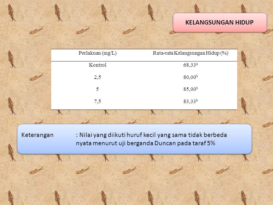 KELANGSUNGAN HIDUP Perlakuan (mg/L)Rata-rata Kelangsungan Hidup (%) Kontrol68,33 a 2,580,00 b 585,00 b 7,583,33 b Keterangan : Nilai yang diikuti huru