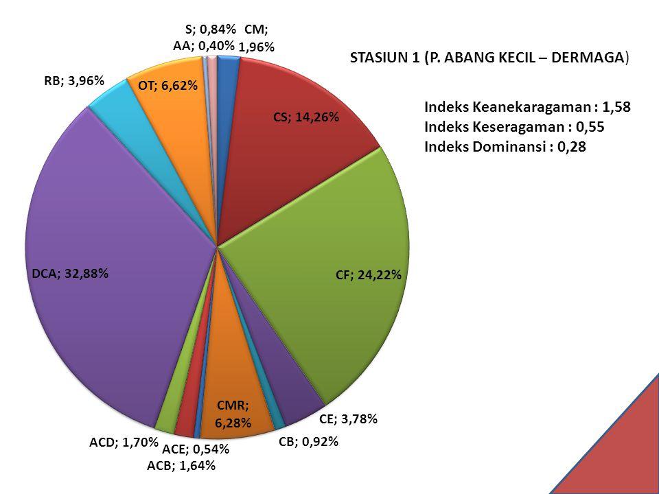Indeks Keanekaragaman : 1,58 Indeks Keseragaman : 0,55 Indeks Dominansi : 0,28 STASIUN 1 (P.