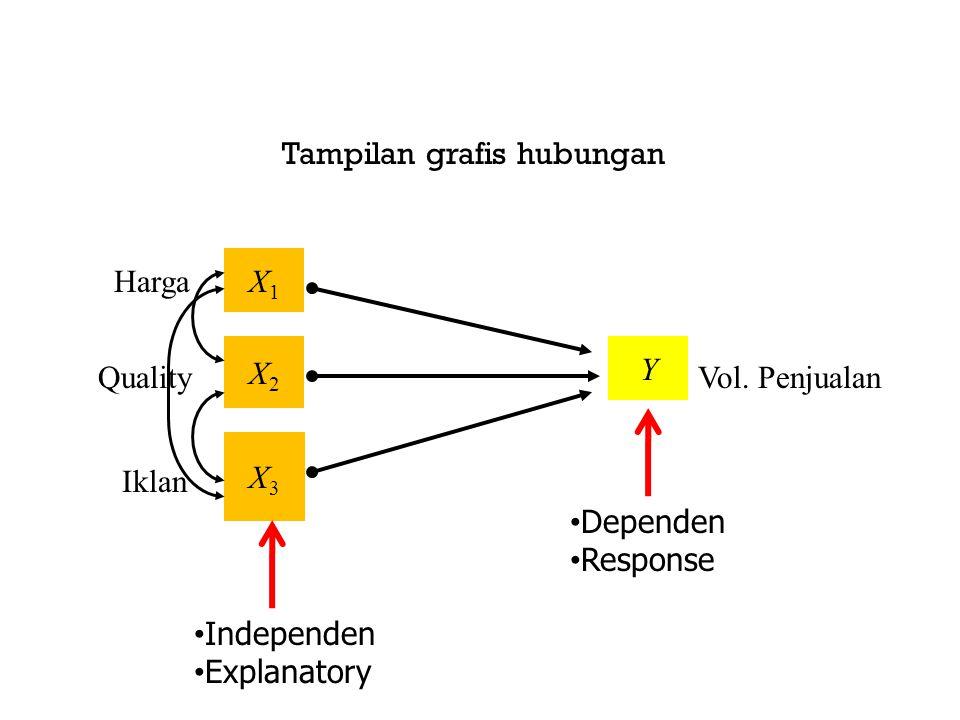Model Hubungan Simetris A simetris X1X1 Y X1X1 Y Regresi Korelasi