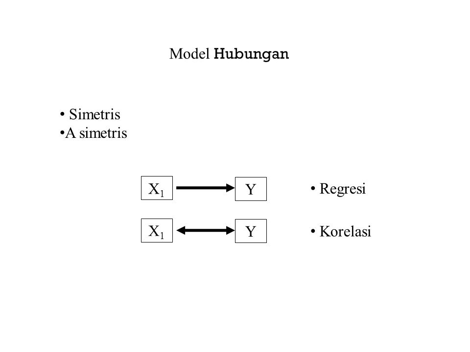 Representasi model Hubungan Statistis Y Random X Fix atau random Probabilistik Matematis Y Fix X Fix Deterministik