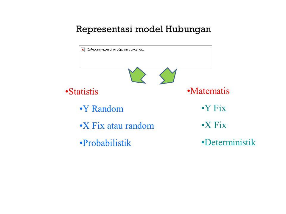 xy 01+2×0 =1 11+2×1 =3 21+2×2 =5 31+2×3 =7 2 Δ = 1 0x y 1 slope intercept Model hubungan matematis