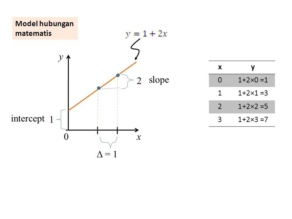 0x y 1.Titik tidak tpt pada garis 2.Garis merupakan ringkasan pola (sistematik) sebaran titik 3.Untuk x yang sama, y bisa berbeda (error) Model hubungan statistis