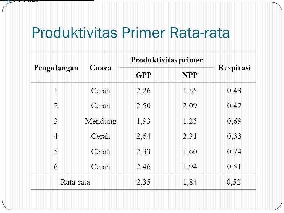 Produktivitas Primer perkedalaman Kedalaman Nilai NPP Tiap Pengulangan 123456 Permukaan1,852,592,053,282,783,48 1,5 meter2,013,021,002,741,862,01 3 meter1,620,650,690,920,150,34 Rata-rata1,832,091,252,311,601,94 Rata-rata Total1,84 NPP kedalaman Pengulangan Rata- rata NPP 123456 NPP rata-rata permukaaan sampai 1,5 meter1.932.811.533.012.322.752.39 NPP rata-rata 1,5 meter sampai 3 meter1.821.840.851.831.011.181.42