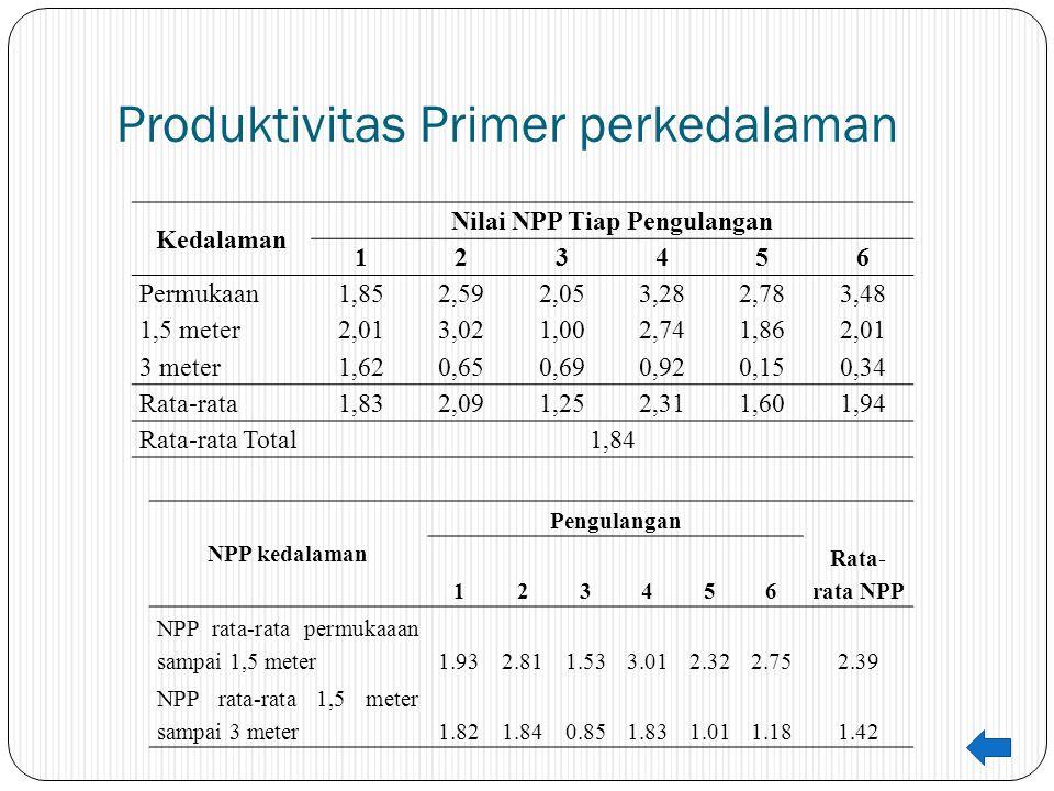 Produktivitas Primer perkedalaman Kedalaman Nilai NPP Tiap Pengulangan 123456 Permukaan1,852,592,053,282,783,48 1,5 meter2,013,021,002,741,862,01 3 me