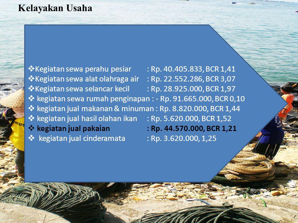 Kelayakan Usaha  Kegiatan sewa perahu pesiar : Rp. 40.405.833, BCR 1,41  Kegiatan sewa alat olahraga air : Rp. 22.552.286, BCR 3,07  Kegiatan sewa