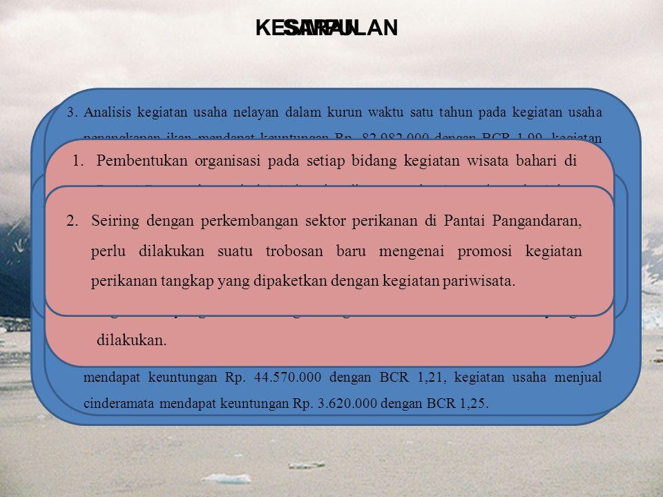 KESIMPULAN 1.Kegiatan usaha nelayan maupun rumah tangga nelayan di luar kegiatan penangkapan ikan di Pantai Pangandaran meliputi kegiatan usaha menyew