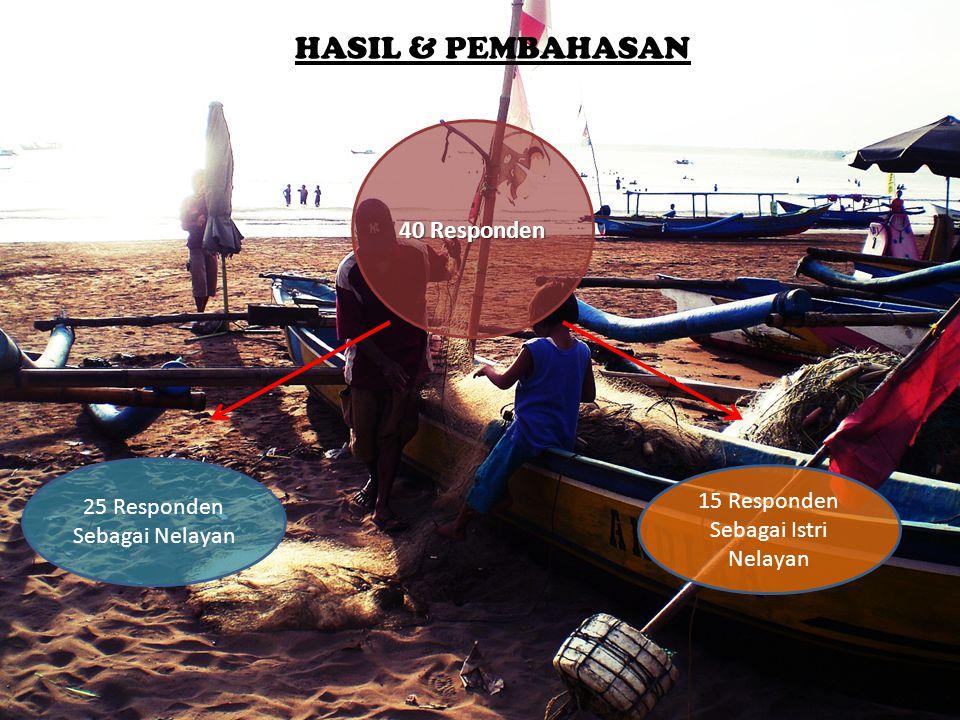 HASIL & PEMBAHASAN 40 Responden 25 Responden Sebagai Nelayan 15 Responden Sebagai Istri Nelayan