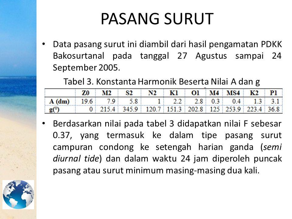 PASANG SURUT Data pasang surut ini diambil dari hasil pengamatan PDKK Bakosurtanal pada tanggal 27 Agustus sampai 24 September 2005. Tabel 3. Konstant
