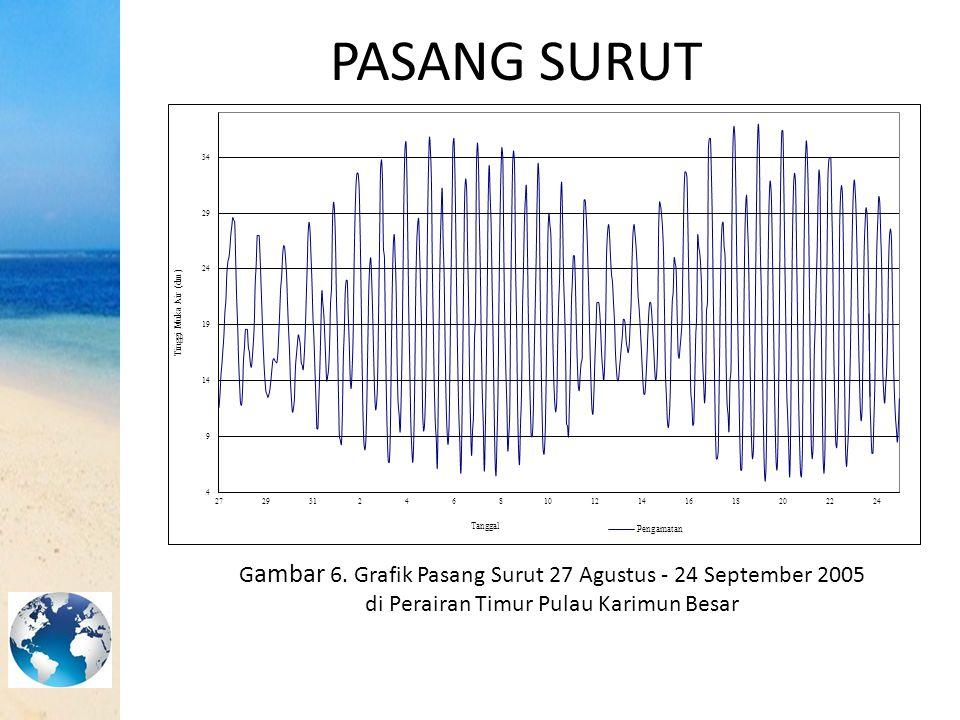 PASANG SURUT G ambar 6. Grafik Pasang Surut 27 Agustus - 24 September 2005 di Perairan Timur Pulau Karimun Besar