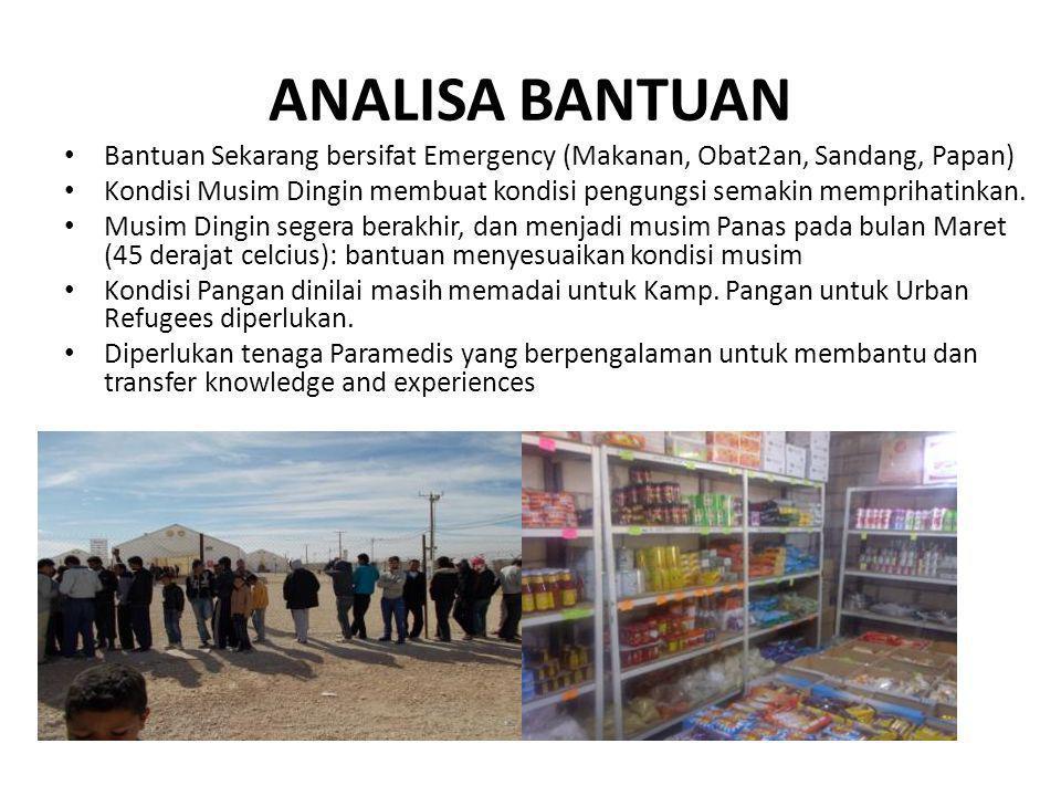 ANALISA BANTUAN Bantuan Sekarang bersifat Emergency (Makanan, Obat2an, Sandang, Papan) Kondisi Musim Dingin membuat kondisi pengungsi semakin mempriha