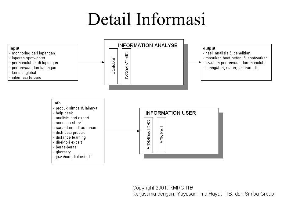 Detail Informasi