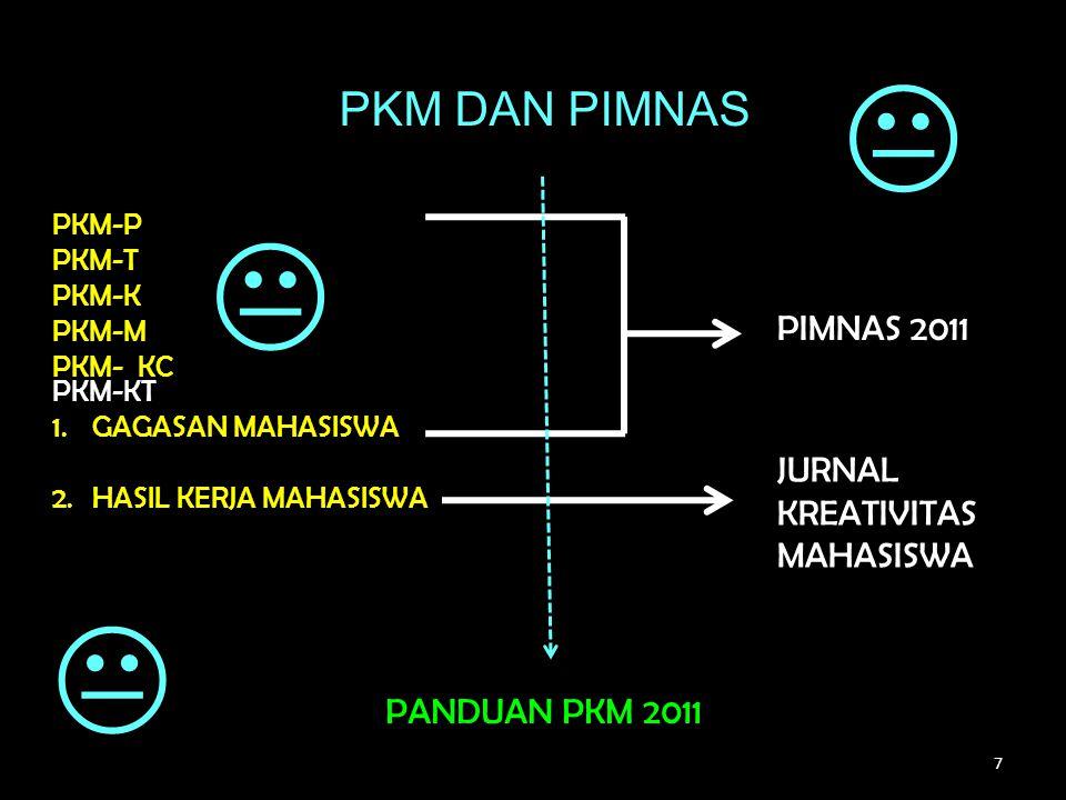 7 PKM DAN PIMNAS PKM-P PKM-T PKM-K PKM-M PKM- KC PKM-KT 1.GAGASAN MAHASISWA 2.