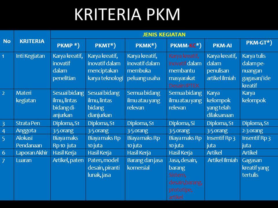 8 KRITERIA PKM NoKRITERIA JENIS KEGIATAN PKMP *)PKMT*)PKMK*)PKMM-KC*)PKM-AI PKM-GT*) 1Inti KegiatanKarya kreatif, inovatif dalam penelitian Karya kreatif, inovatif dalam menciptakan karya teknologi Karya kreatif, inovatif dalam membuka peluang usaha Karya kreatif, inovatif dalam membantu masyarakat Desain IPTEK Karya kreatif, dalam penulisan artikel ilmiah Karya tulis dalam pe nuangan gagasan/ ide kreatif 2Materi kegiatan Sesuai bidang ilmu, lintas bidang di anjurkan Sesuai bidang ilmu, lintas bidang dianjurkan Semua bidang ilmu atau yang relevan Karya kelompok yang telah dilaksanaan Karya kelompok 3Strata PenDiploma, S1 Diploma, SiDiploma, S1 4Anggota3-5 orang 2-3 orang 5Alokasi Pendanaan Biaya maks Rp 10 juta Insentif Rp 3 juta 6Laporan AkhirHasil Kerja Artikel 7LuaranArtikel, patenPaten, model desain, piranti lunak, jasa Barang dan jasa komersial Jasa, desain, barang Sistem, desain,barang, prototipe, artikel Artikel IlmiahGagasan kreatif yang tertulis