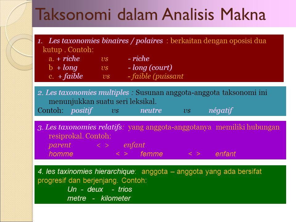 Taksonomi dalam Analisis Makna 1.Les taxonomies binaires / polaires : berkaitan dengan oposisi dua kutup. Contoh: a. + riche vs - riche b + long vs -
