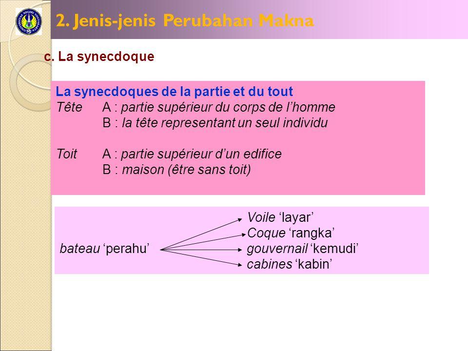 2. Jenis-jenis Perubahan Makna c. La synecdoque La synecdoques de la partie et du tout TêteA : partie supérieur du corps de l'homme B : la tête repres
