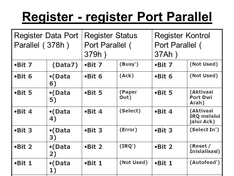 Register - register Port Parallel Register Data Port Parallel ( 378h ) Register Status Port Parallel ( 379h ) Register Kontrol Port Parallel ( 37Ah )