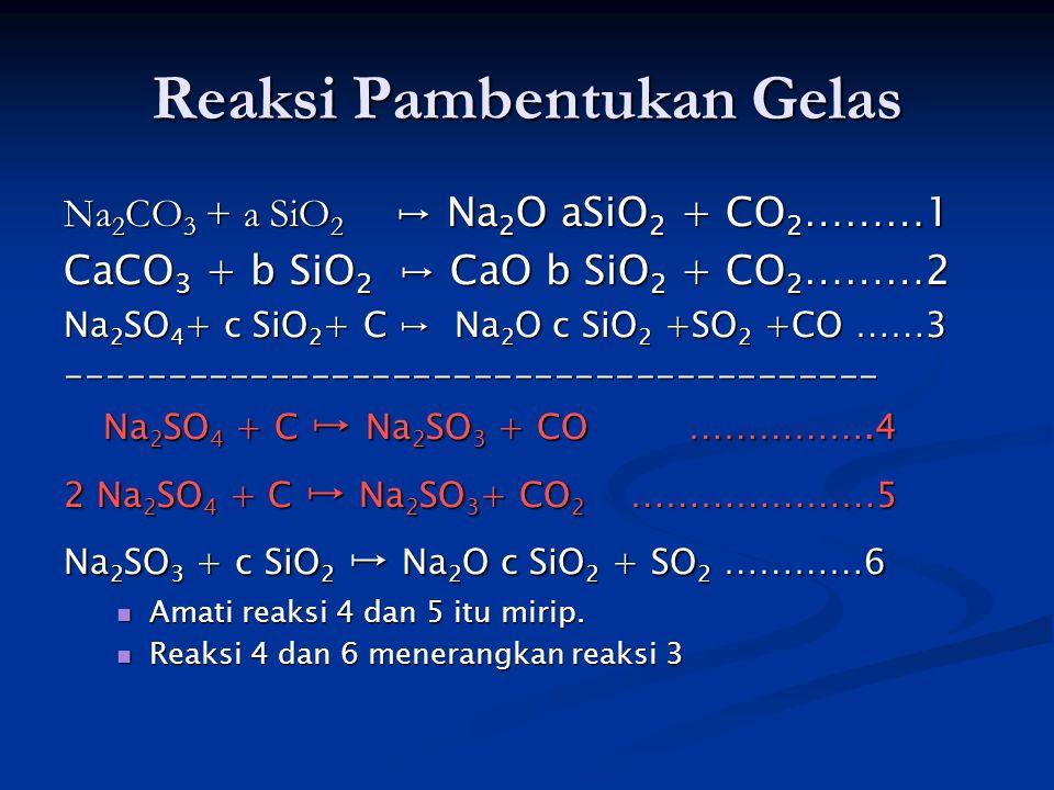 Reaksi Pambentukan Gelas Na 2 CO 3 + a SiO 2 ↦ Na 2 O aSiO 2 + CO 2 ………1 CaCO 3 + b SiO 2 ↦ CaO b SiO 2 + CO 2 ………2 Na 2 SO 4 + c SiO 2 + C ↦ Na 2 O c SiO 2 +SO 2 +CO ……3 ---------------------------------------- Na 2 SO 4 + C ↦ Na 2 SO 3 + CO …………….4 2 Na 2 SO 4 + C ↦ Na 2 SO 3 + CO 2 …………………5 Na 2 SO 3 + c SiO 2 ↦ Na 2 O c SiO 2 + SO 2 …………6 Amati reaksi 4 dan 5 itu mirip.