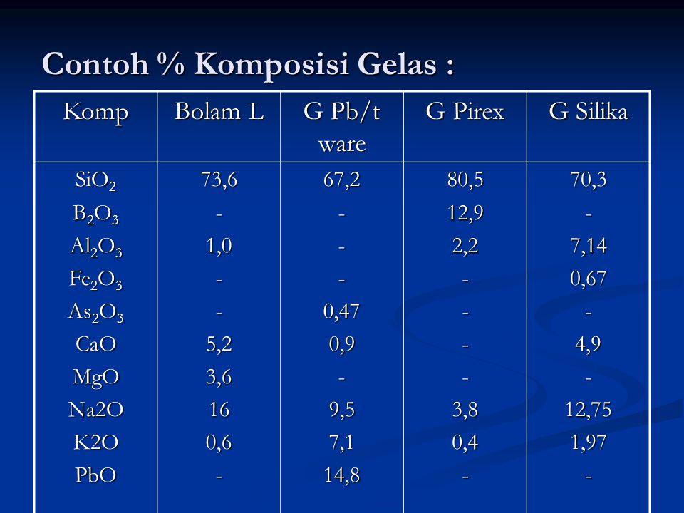 Contoh % Komposisi Gelas : Komp Bolam L G Pb/t ware G Pirex G Silika SiO 2 B 2 O 3 Al 2 O 3 Fe 2 O 3 As 2 O 3 CaOMgONa2OK2OPbO73,6-1,0--5,23,6160,6-67,2---0,470,9-9,57,114,880,512,92,2----3,80,4-70,3-7,140,67-4,9-12,751,97-