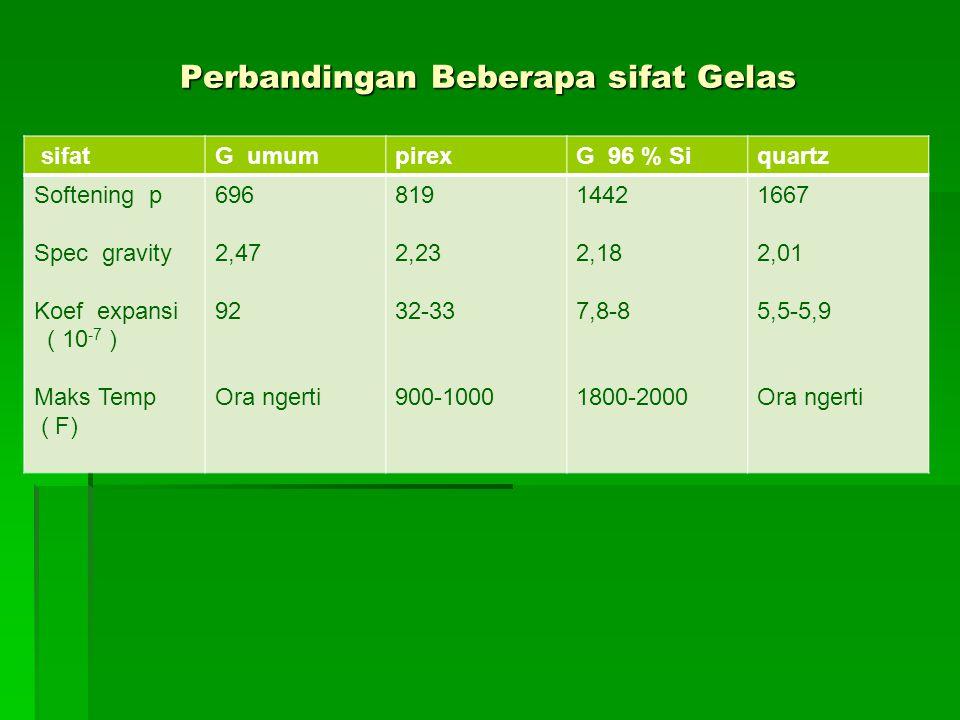 Perbandingan Beberapa sifat Gelas sifatG umumpirexG 96 % Siquartz Softening p Spec gravity Koef expansi ( 10 -7 ) Maks Temp ( F) 696 2,47 92 Ora ngerti 819 2,23 32-33 900-1000 1442 2,18 7,8-8 1800-2000 1667 2,01 5,5-5,9 Ora ngerti
