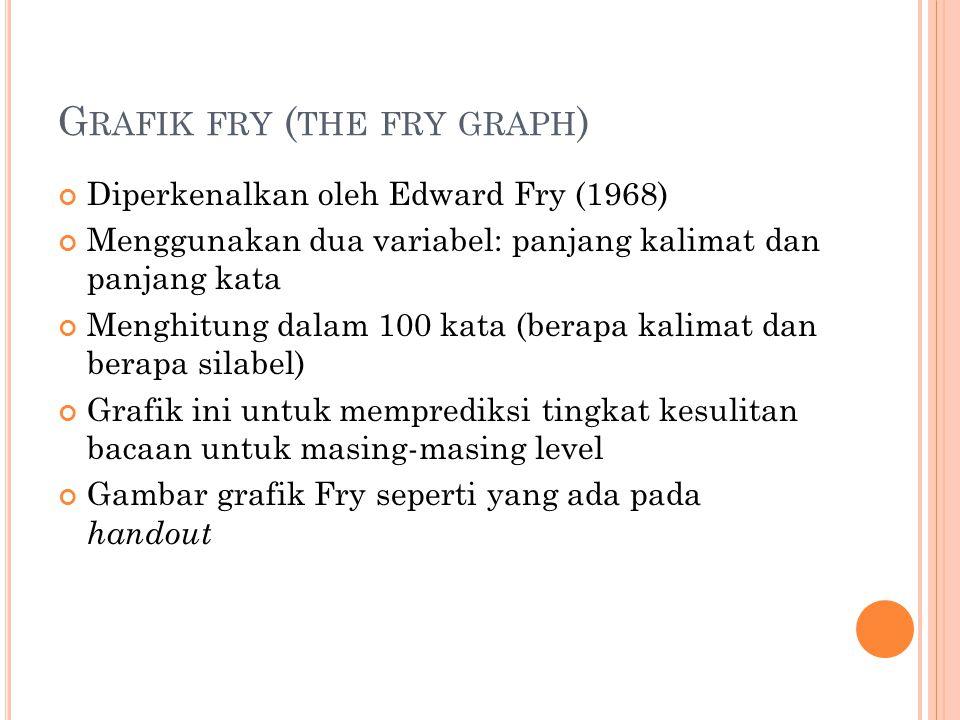 G RAFIK FRY ( THE FRY GRAPH ) Diperkenalkan oleh Edward Fry (1968) Menggunakan dua variabel: panjang kalimat dan panjang kata Menghitung dalam 100 kata (berapa kalimat dan berapa silabel) Grafik ini untuk memprediksi tingkat kesulitan bacaan untuk masing-masing level Gambar grafik Fry seperti yang ada pada handout