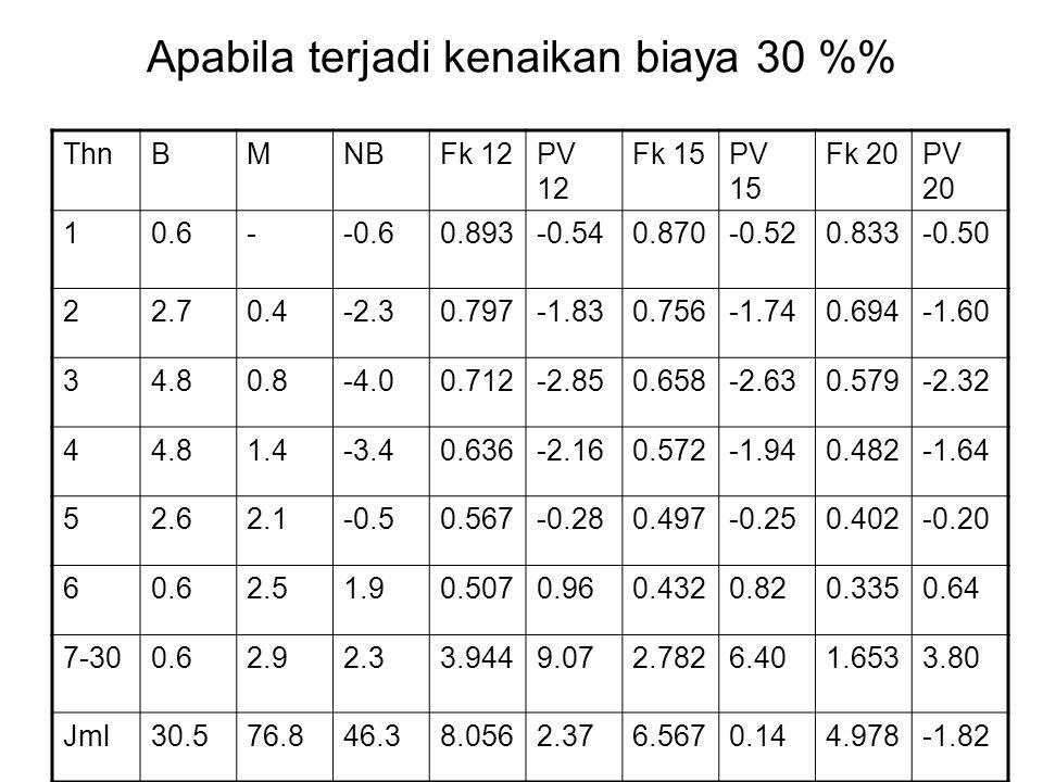 Apabila terjadi kenaikan biaya 30 % ThnBMNBFk 12PV 12 Fk 15PV 15 Fk 20PV 20 10.6--0.60.893-0.540.870-0.520.833-0.50 22.70.4-2.30.797-1.830.756-1.740.6