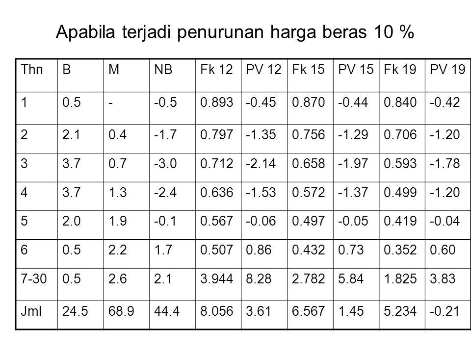 Apabila terjadi penurunan harga beras 10 % ThnBMNBFk 12PV 12Fk 15PV 15Fk 19PV 19 10.5--0.50.893-0.450.870-0.440.840-0.42 22.10.4-1.70.797-1.350.756-1.