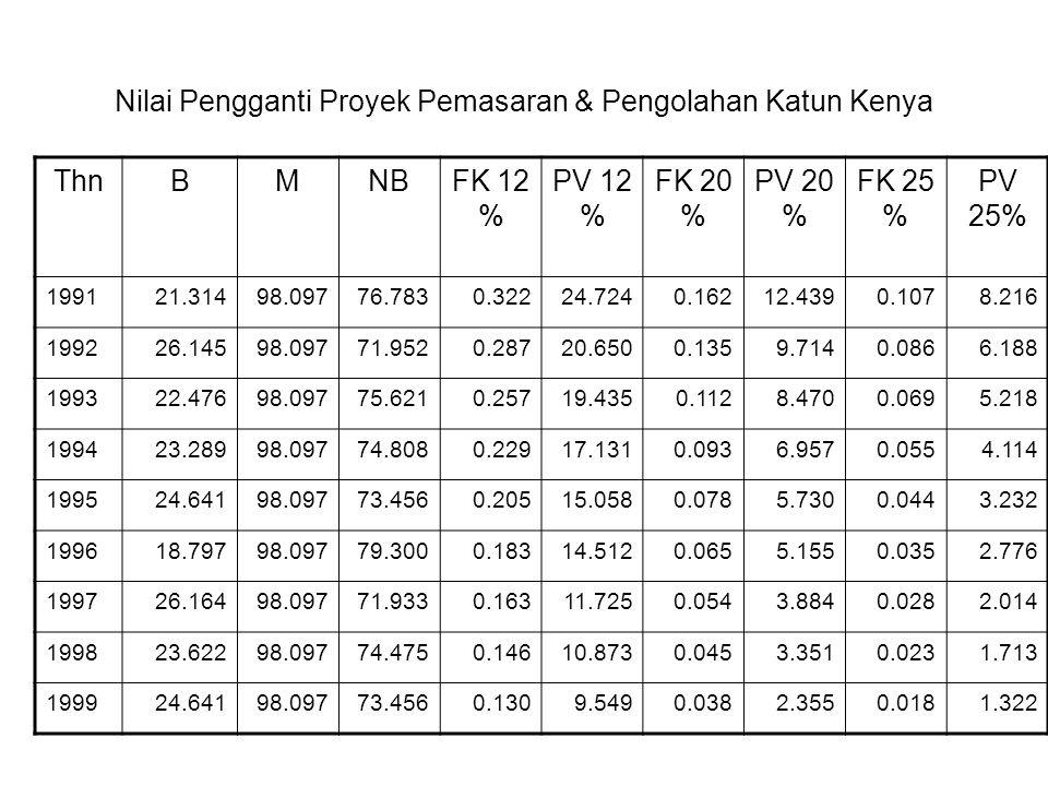 Nilai Pengganti Proyek Pemasaran & Pengolahan Katun Kenya ThnBMNBFK 12 % PV 12 % FK 20 % PV 20 % FK 25 % PV 25% 199121.31498.09776.7830.32224.7240.162