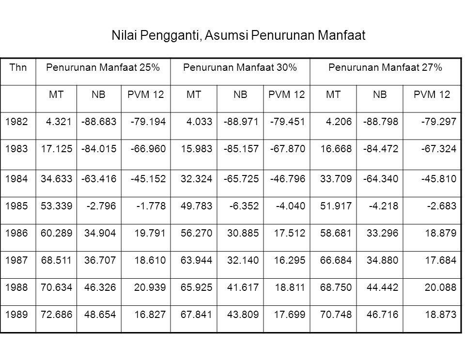 Nilai Pengganti, Asumsi Penurunan Manfaat ThnPenurunan Manfaat 25%Penurunan Manfaat 30%Penurunan Manfaat 27% MTNBPVM 12MTNBPVM 12MTNBPVM 12 19824.321-